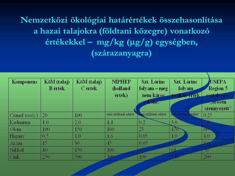 Nemzetközi ökológiai határértékek összehasonlítása a hazai talajokra (földtani közegre) vonatkozó értékekkel – mg/kg (  g/g) egységben, (szárazanyagr