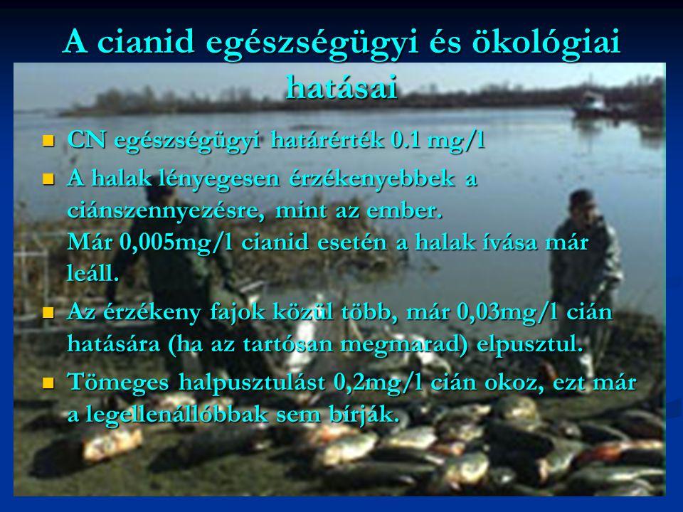 A cianid egészségügyi és ökológiai hatásai CN egészségügyi határérték 0.1 mg/l CN egészségügyi határérték 0.1 mg/l A halak lényegesen érzékenyebbek a