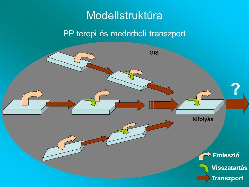Modellstruktúra PP terepi és mederbeli transzport GIS Emisszió Visszatartás Transzport ? kifolyás