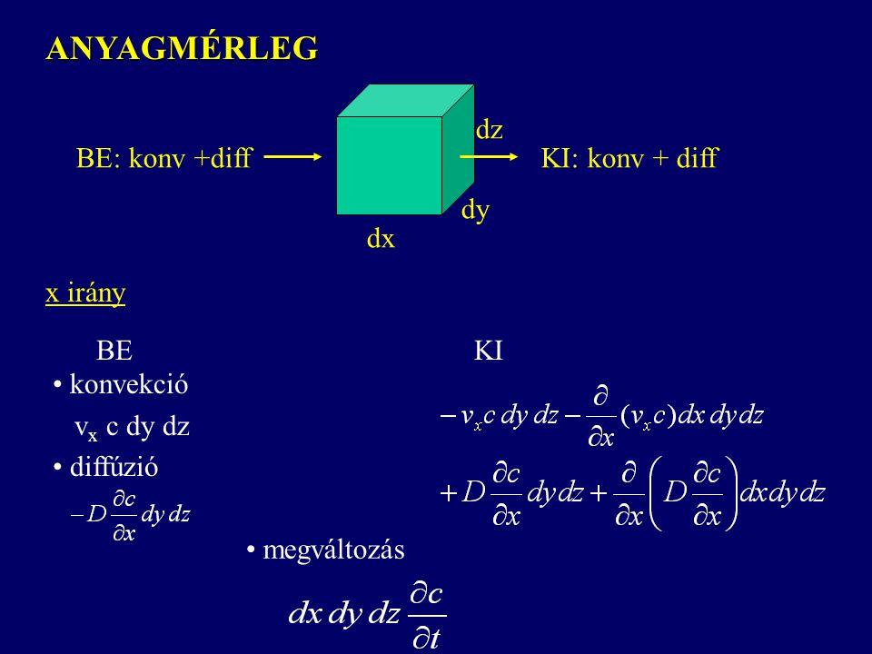 dx dy dz ANYAGMÉRLEG BE: konv +diffKI: konv + diff x irány BEKI konvekció v x c dy dz megváltozás diffúzió