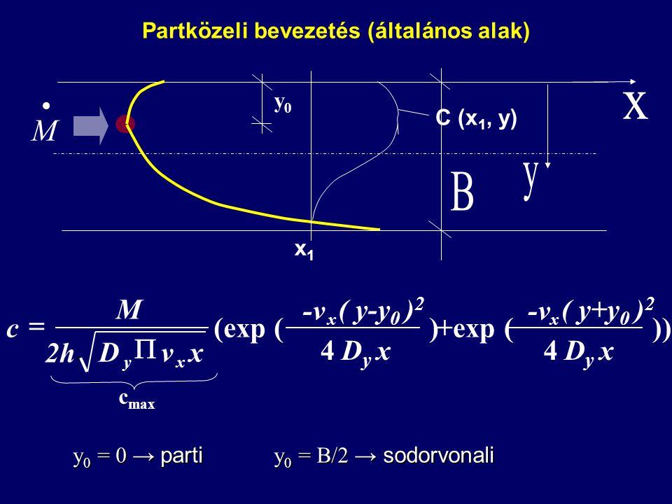  M Partközeli bevezetés (általános alak) ) 4 (exp ( xDyDy ( y-y 0 ) 2 -v xvD 2h M c x xy   c max )) 4 +exp ( xDyDy ( y+y 0 ) 2 -v x y0y0 C (x 1, y)