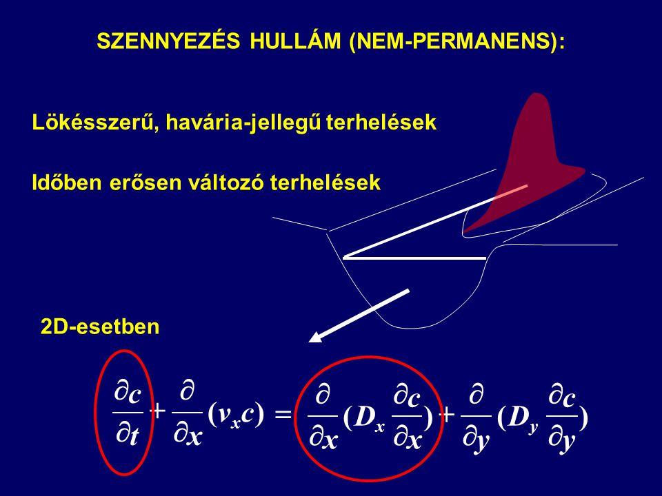       )(cv xt c x )()( y c D yx c D x yx          SZENNYEZÉS HULLÁM (NEM-PERMANENS): Lökésszerű, havária-jellegű terhelések Időben erősen változó terhelések 2D-esetben