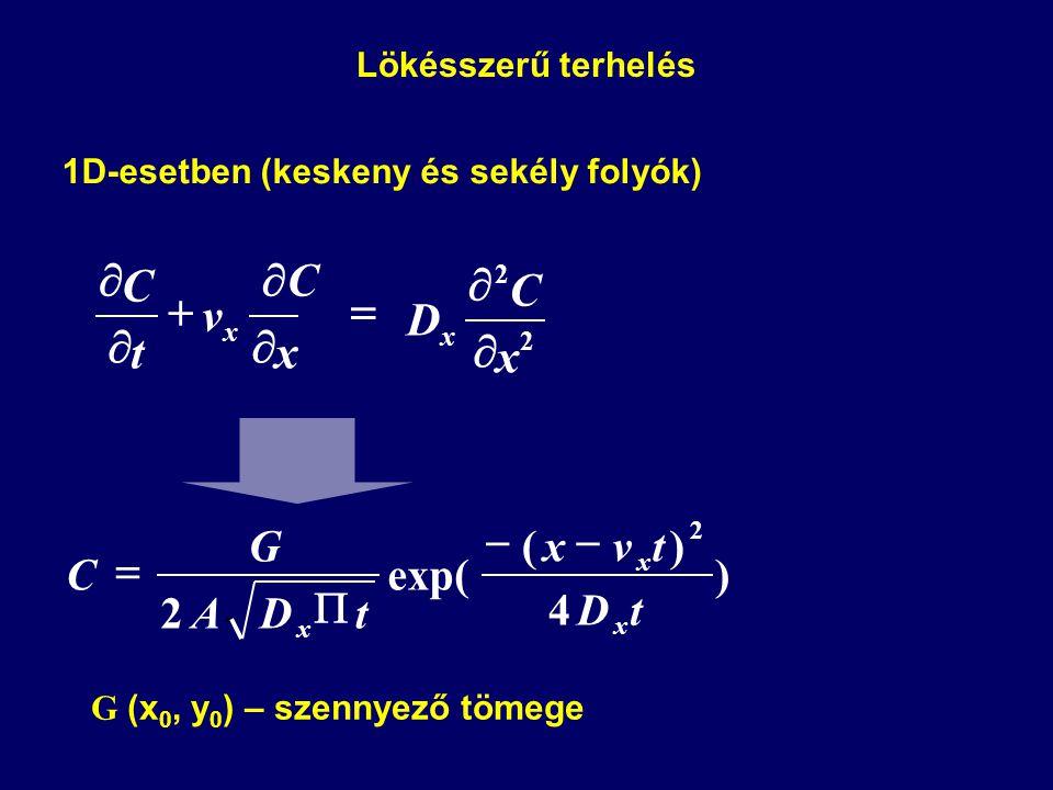 1D-esetben (keskeny és sekély folyók)   CC    x v t C x 2 2 x C D x   2 ) 4 )( exp( 2 tD tvx tDA G C x x x    Lökésszerű terhelés G (x 0, y 0 ) – szennyező tömege