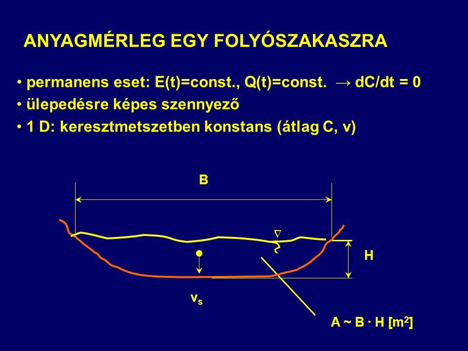 ANYAGMÉRLEG EGY FOLYÓSZAKASZRA permanens eset: E(t)=const., Q(t)=const. → dC/dt = 0 ülepedésre képes szennyező 1 D: keresztmetszetben konstans (átlag