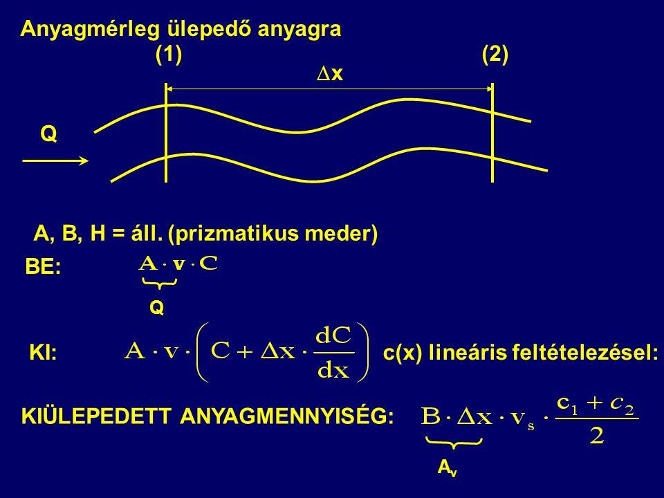 Q (1)(2) A, B, H = áll. (prizmatikus meder) xx Q c(x) lineáris feltételezésel: KIÜLEPEDETT ANYAGMENNYISÉG: AvAv BE: KI: Anyagmérleg ülepedő anyagra