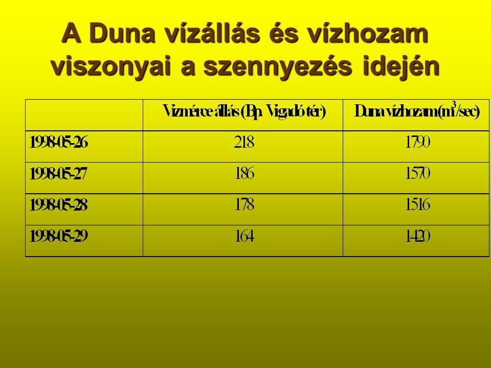 A Duna vízállás és vízhozam viszonyai a szennyezés idején