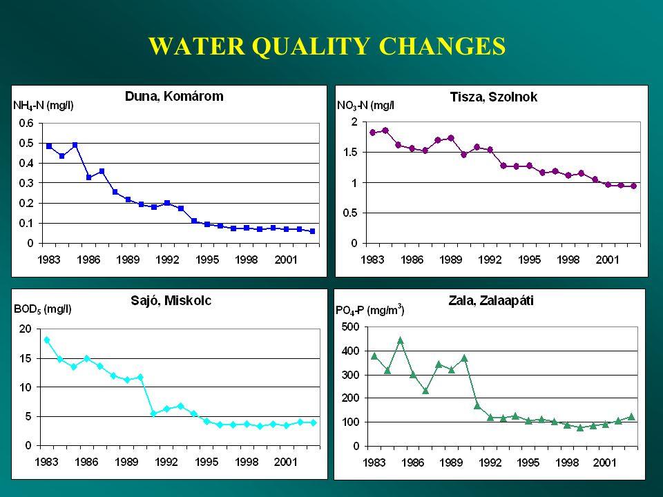 Felszíni vizek minősége (osztályozás az MSZ 12749 szerint) Oxigén háztartás Tápanyagok Bakteriológia Mikroszennyezők