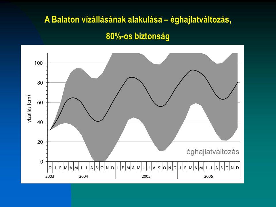 A Balaton vízállásának alakulása – jelenlegi állapot, 80%-os biztonság