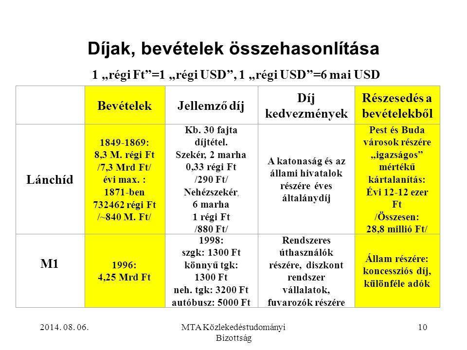 """2014. 08. 06.MTA Közlekedéstudományi Bizottság 10 Díjak, bevételek összehasonlítása 1 """"régi Ft""""=1 """"régi USD"""", 1 """"régi USD""""=6 mai USD BevételekJellemző"""