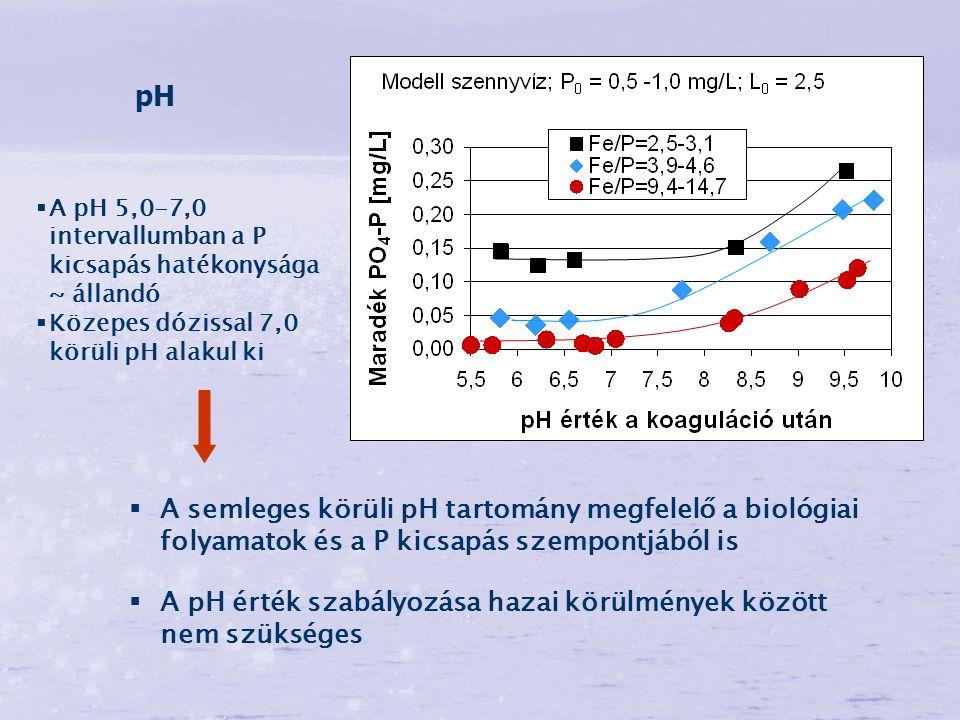 pH  A semleges körüli pH tartomány megfelelő a biológiai folyamatok és a P kicsapás szempontjából is  A pH érték szabályozása hazai körülmények közö
