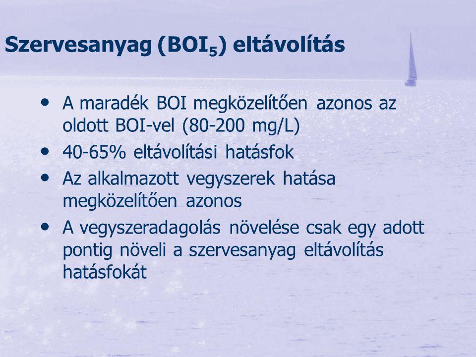 A maradék BOI megközelítően azonos az oldott BOI-vel (80-200 mg/L) 40-65% eltávolítási hatásfok Az alkalmazott vegyszerek hatása megközelítően azonos