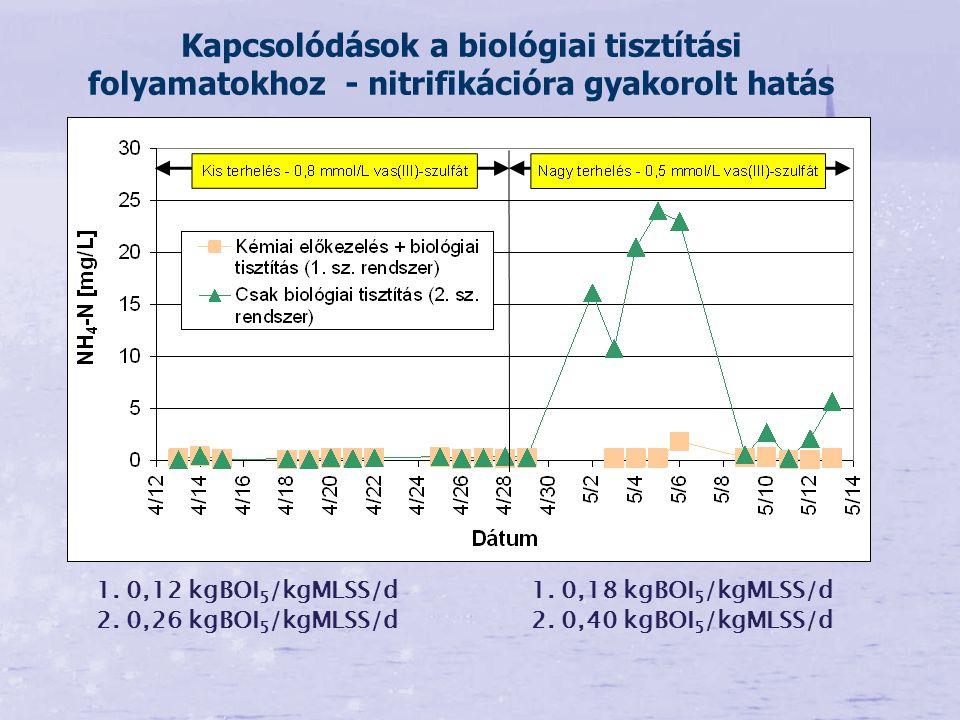 Kapcsolódások a biológiai tisztítási folyamatokhoz - nitrifikációra gyakorolt hatás 1. 0,12 kgBOI 5 /kgMLSS/d 2. 0,26 kgBOI 5 /kgMLSS/d 1. 0,18 kgBOI