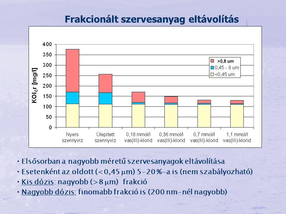 Elsősorban a nagyobb méretű szervesanyagok eltávolítása Esetenként az oldott (<0,45  m) 5-20 %-a is (nem szabályozható) Kis dózis: nagyobb (>8  m) f