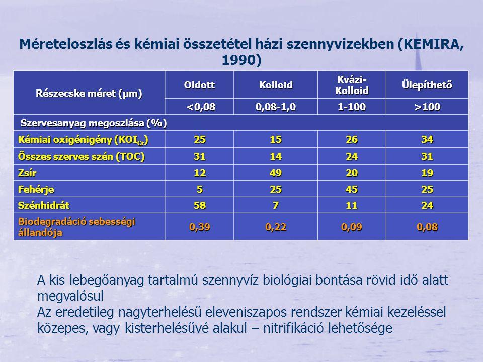 Részecske méret (µm) OldottKolloid Kvázi- Kolloid Ülepíthető <0,08 <0,080,08-1,01-100>100 Szervesanyag megoszlása (%) Szervesanyag megoszlása (%) Kémi