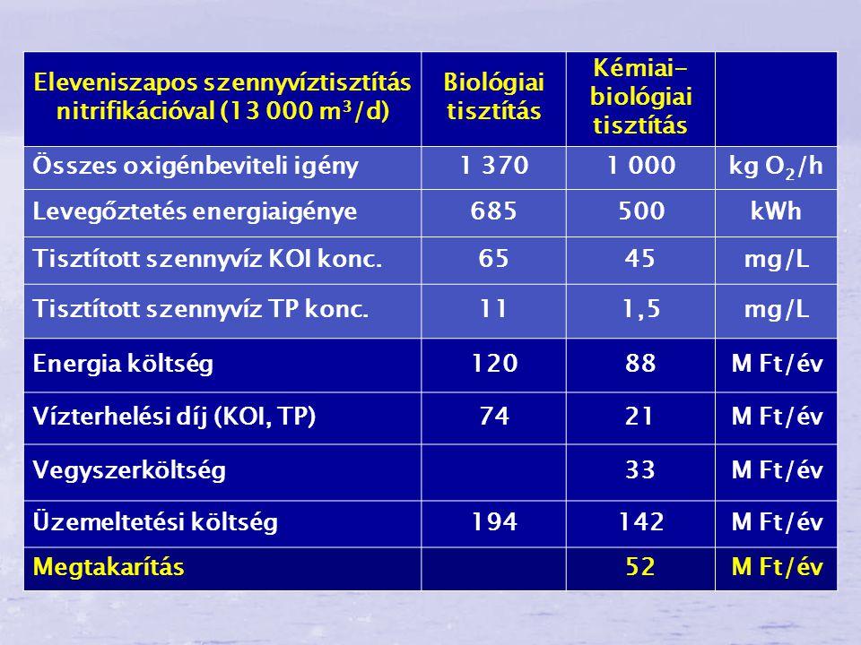 Eleveniszapos szennyvíztisztítás nitrifikációval (13 000 m 3 /d) Biológiai tisztítás Kémiai- biológiai tisztítás Összes oxigénbeviteli igény1 3701 000