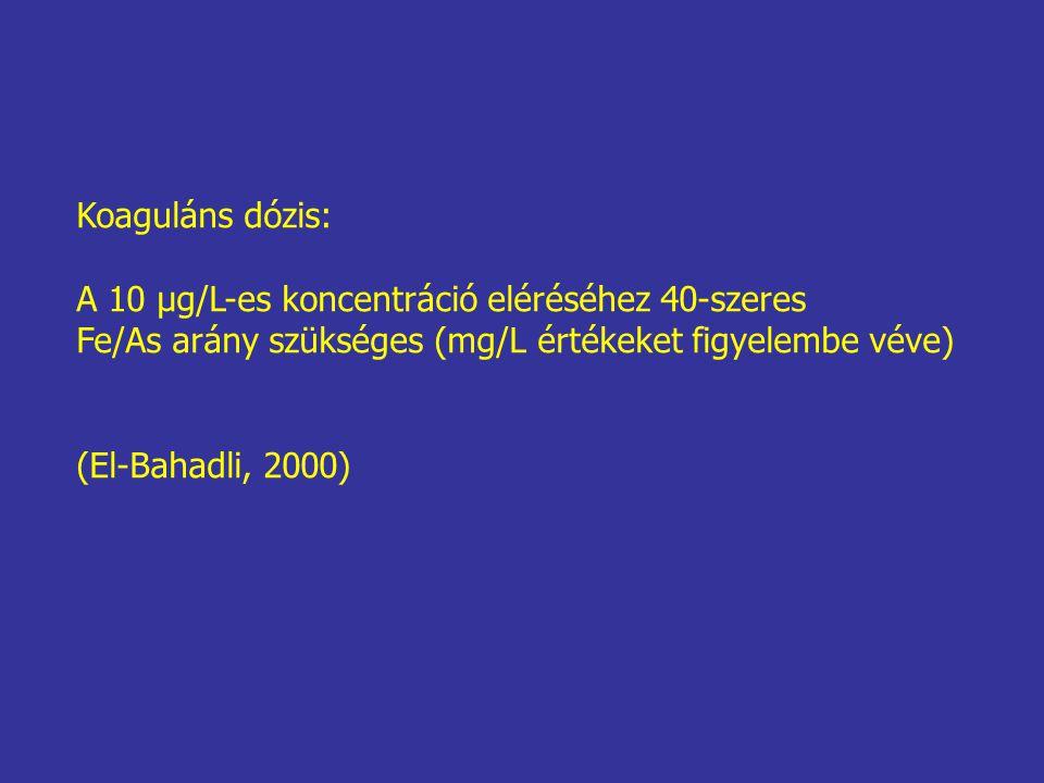 Koaguláns dózis: A 10 μg/L-es koncentráció eléréséhez 40-szeres Fe/As arány szükséges (mg/L értékeket figyelembe véve) (El-Bahadli, 2000)