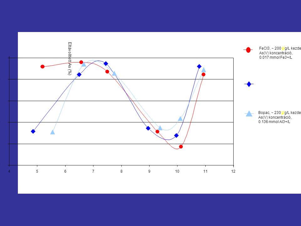 0 20 40 60 80 456789101112 Eltávolított As (%) FeCl3, ~ 200 µ g/L kezdeti As(V) koncentráció, 0.017 mmol Fe3+/L Bopac, ~ 230 µ g/L kezdeti As(V) koncentráció, 0.136 mmol Al3+/L