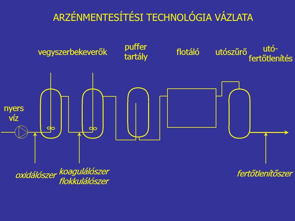 vegyszerbekeverők puffer tartály flotálóutószűrő utó- fertőtlenítés nyers víz oxidálószer koagulálószer flokkulálószer fertőtlenítőszer ARZÉNMENTESÍTÉSI TECHNOLÓGIA VÁZLATA
