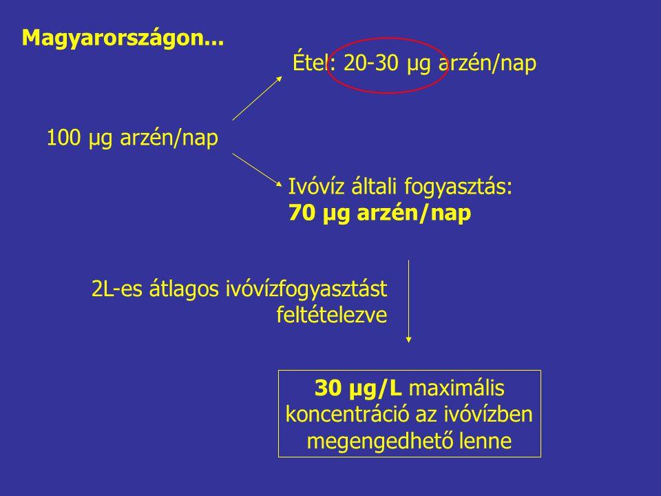 100 μg arzén/nap Étel: 20-30 μg arzén/nap Ivóvíz általi fogyasztás: 70 μg arzén/nap 2L-es átlagos ivóvízfogyasztást feltételezve 30 μg/L maximális koncentráció az ivóvízben megengedhető lenne Magyarországon...