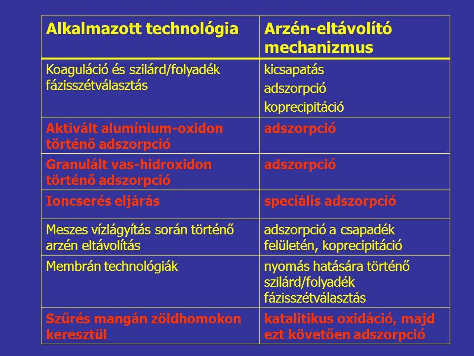 Alkalmazott technológiaArzén-eltávolító mechanizmus Koaguláció és szilárd/folyadék fázisszétválasztás kicsapatás adszorpció koprecipitáció Aktivált alumínium-oxidon történő adszorpció adszorpció Granulált vas-hidroxidon történő adszorpció adszorpció Ioncserés eljárásspeciális adszorpció Meszes vízlágyítás során történő arzén eltávolítás adszorpció a csapadék felületén, koprecipitáció Membrán technológiáknyomás hatására történő szilárd/folyadék fázisszétválasztás Szűrés mangán zöldhomokon keresztül katalitikus oxidáció, majd ezt követően adszorpció