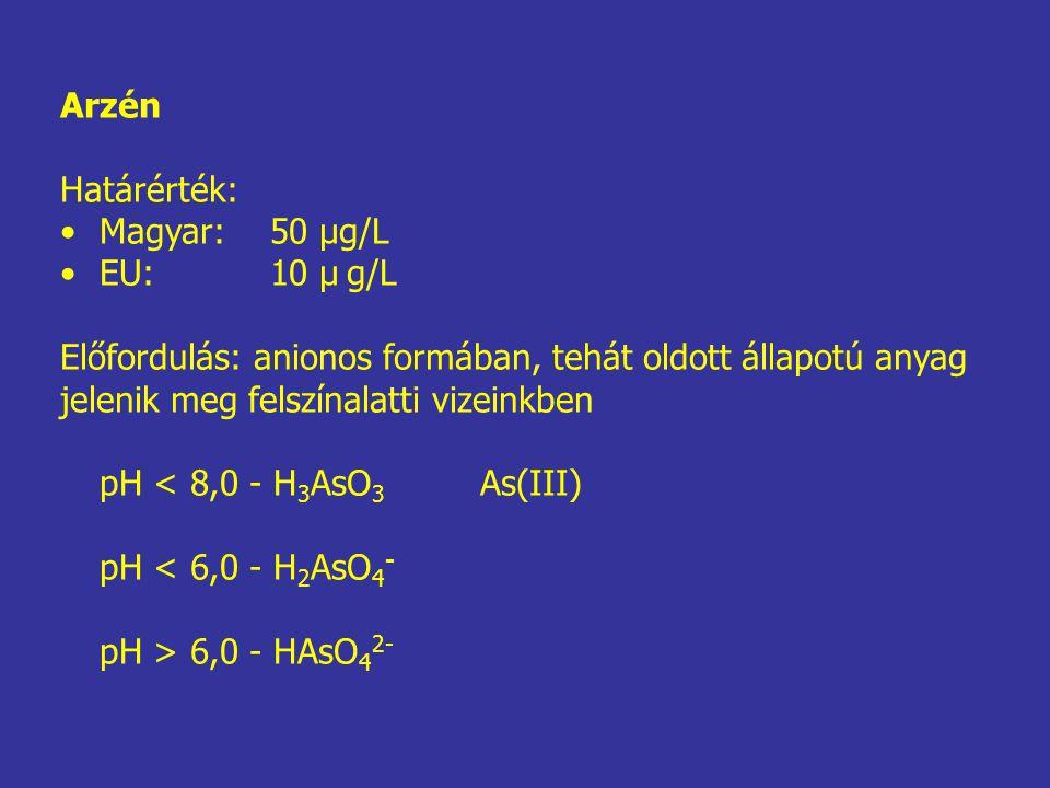Arzén Határérték: Magyar:50 μg/L EU:10 μ g/L Előfordulás: anionos formában, tehát oldott állapotú anyag jelenik meg felszínalatti vizeinkben pH < 8,0 - H 3 AsO 3 As(III) pH < 6,0 - H 2 AsO 4 - pH > 6,0 - HAsO 4 2-