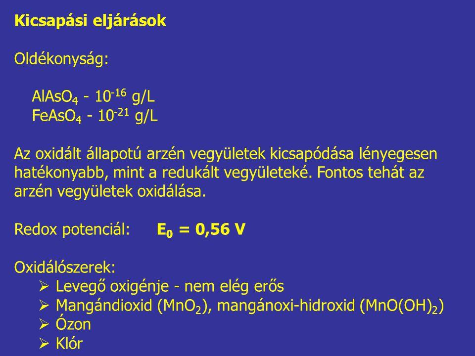 Kicsapási eljárások Oldékonyság: AlAsO 4 - 10 -16 g/L FeAsO 4 - 10 -21 g/L Az oxidált állapotú arzén vegyületek kicsapódása lényegesen hatékonyabb, mint a redukált vegyületeké.