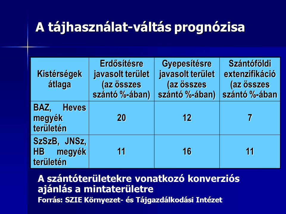 A tájhasználat-váltás prognózisa Kistérségek átlaga Erdősítésre javasolt terület (az összes szántó %-ában) Gyepesítésre javasolt terület (az összes szántó %-ában) Szántóföldi extenzifikáció (az összes szántó %-ában BAZ, Heves megyék területén 20 121212127 SzSzB, JNSz, HB megyék területén 111611 A szántóterületekre vonatkozó konverziós ajánlás a mintaterületre Forrás: SZIE Környezet- és Tájgazdálkodási Intézet