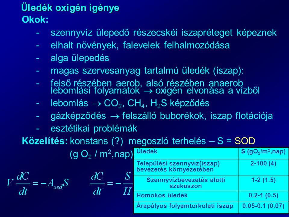 Üledék oxigén igénye Okok: -szennyvíz ülepedő részecskéi iszapréteget képeznek -elhalt növények, falevelek felhalmozódása -alga ülepedés -magas szervesanyag tartalmú üledék (iszap): -felső részében aerob, alsó részében anaerob lebomlási folyamatok  oxigén elvonása a vízből -lebomlás  CO 2, CH 4, H 2 S képződés -gázképződés  felszálló buborékok, iszap flotációja -esztétikai problémák Közelítés: konstans (?) megoszló terhelés – S = SOD (g O 2 / m 2,nap) ÜledékS (gO 2 /m 2,nap) Települési szennyvíz(iszap) bevezetés környezetében 2-100 (4) Szennyvízbevezetés alatti szakaszon 1-2 (1.5) Homokos üledék0.2-1 (0.5) Árapályos folyamtorkolati iszap0.05-0.1 (0.07)
