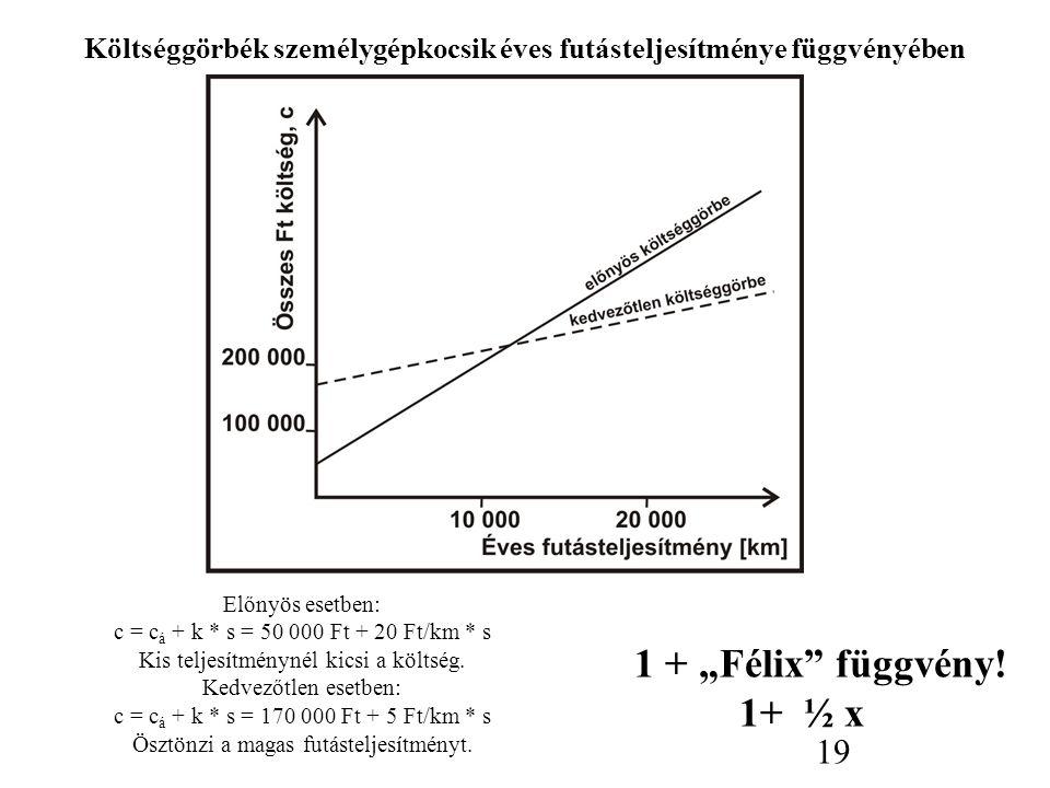 Előnyös esetben: c = c á + k * s = 50 000 Ft + 20 Ft/km * s Kis teljesítménynél kicsi a költség. Kedvezőtlen esetben: c = c á + k * s = 170 000 Ft + 5
