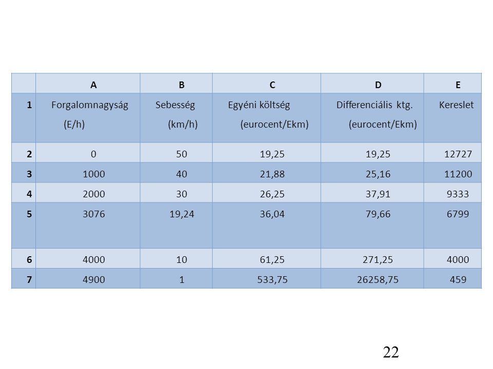 22 ABCDE 1 Forgalomnagyság (E/h) Sebesség (km/h) Egyéni költség (eurocent/Ekm) Differenciális ktg. (eurocent/Ekm) Kereslet 205019,25 12727 310004021,8
