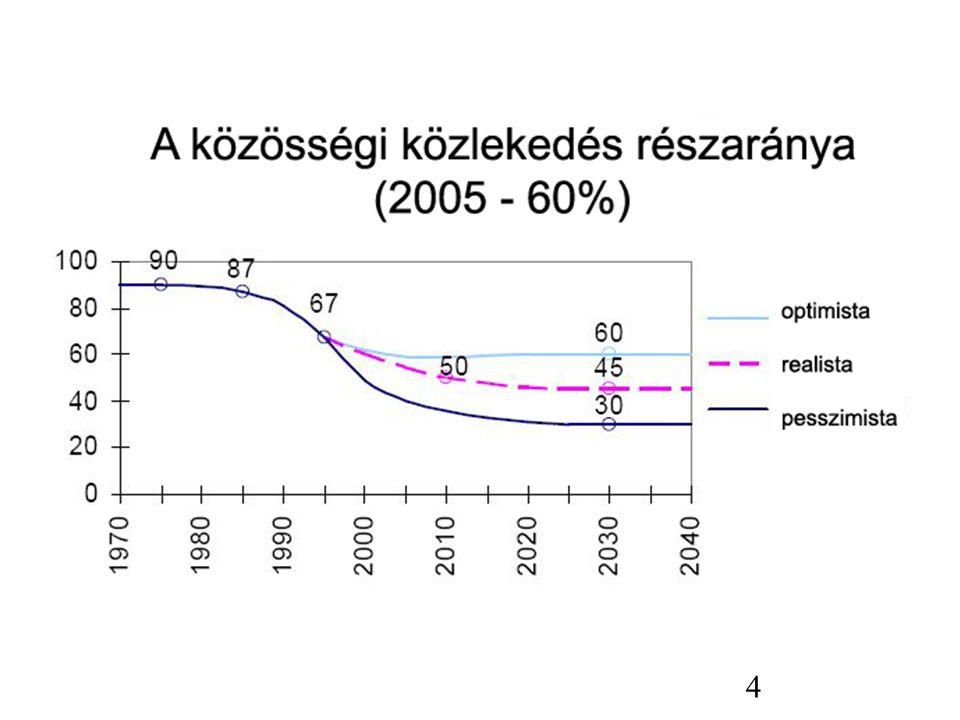 25 VárosÚtdíj bevezetésének időpontja Főbb eredmények Szingapúr197544% csökkenés az autók számában, 30-ról 70%-ra nő a közösségi közlekedéssel utazók aránya Teherán197927% csökkenés az autók számában Oslo, Bergen, Trondheim1990átalakuló szokások, autók számának növekedési üteme csökkent, társadalmilag elfogadott Róma200110%-os forgalomcsökkenés London200318% forgalom csökkenés, 30% átlagsebesség növekedés Stockholm200622%-os fogalom csökkenés Milánó200866%-ról 47%-ra csökkent az autóhasználók aránya Főbb nemzetközi útdíj tapasztalatok