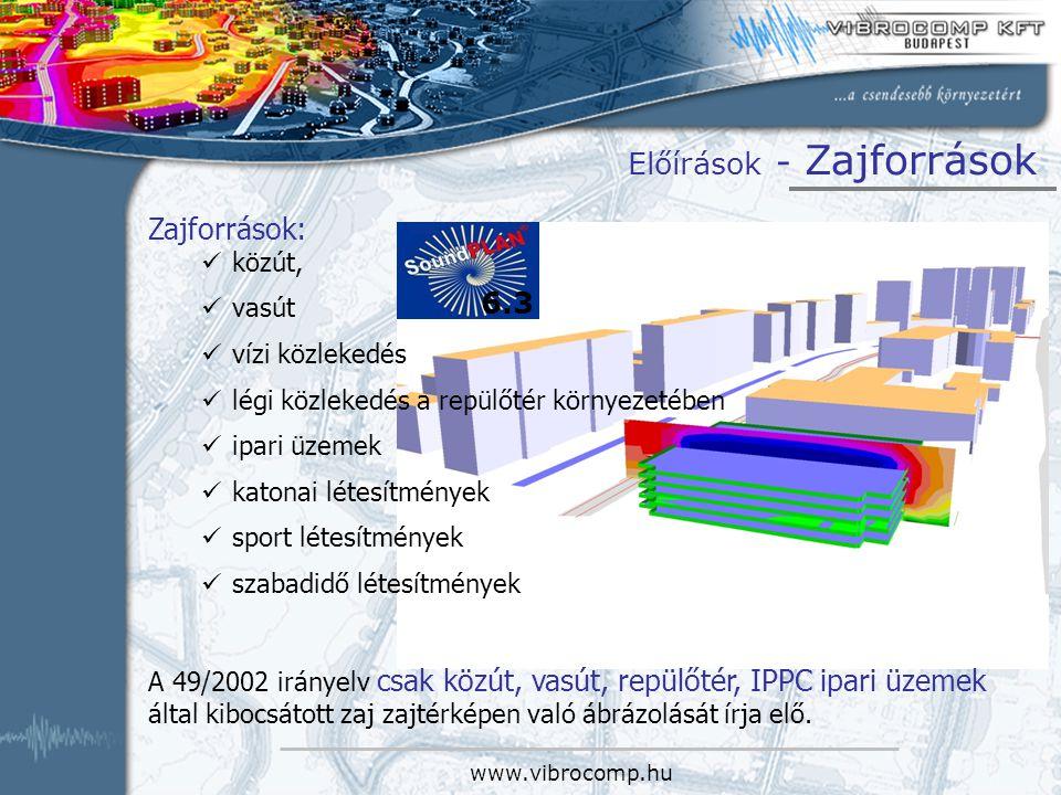 www.vibrocomp.hu Előírások - Zajforrások Zajforrások: közút, vasút vízi közlekedés légi közlekedés a repülőtér környezetében ipari üzemek katonai léte