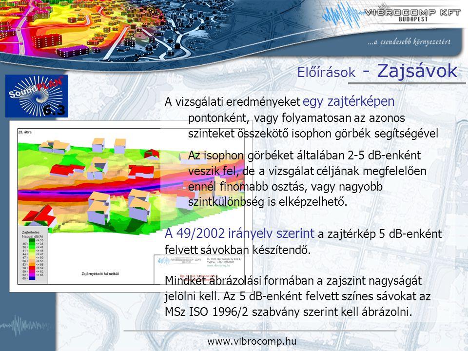 www.vibrocomp.hu Előírások - Zajsávok A vizsgálati eredményeket egy zajtérképen pontonként, vagy folyamatosan az azonos szinteket összekötő isophon görbék segítségével Az isophon görbéket általában 2-5 dB-enként veszik fel, de a vizsgálat céljának megfelelően ennél finomabb osztás, vagy nagyobb szintkülönbség is elképzelhető.