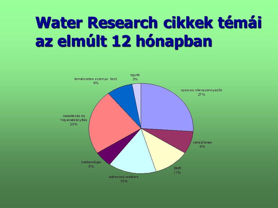 Water Research cikkek témái az elmúlt 12 hónapban