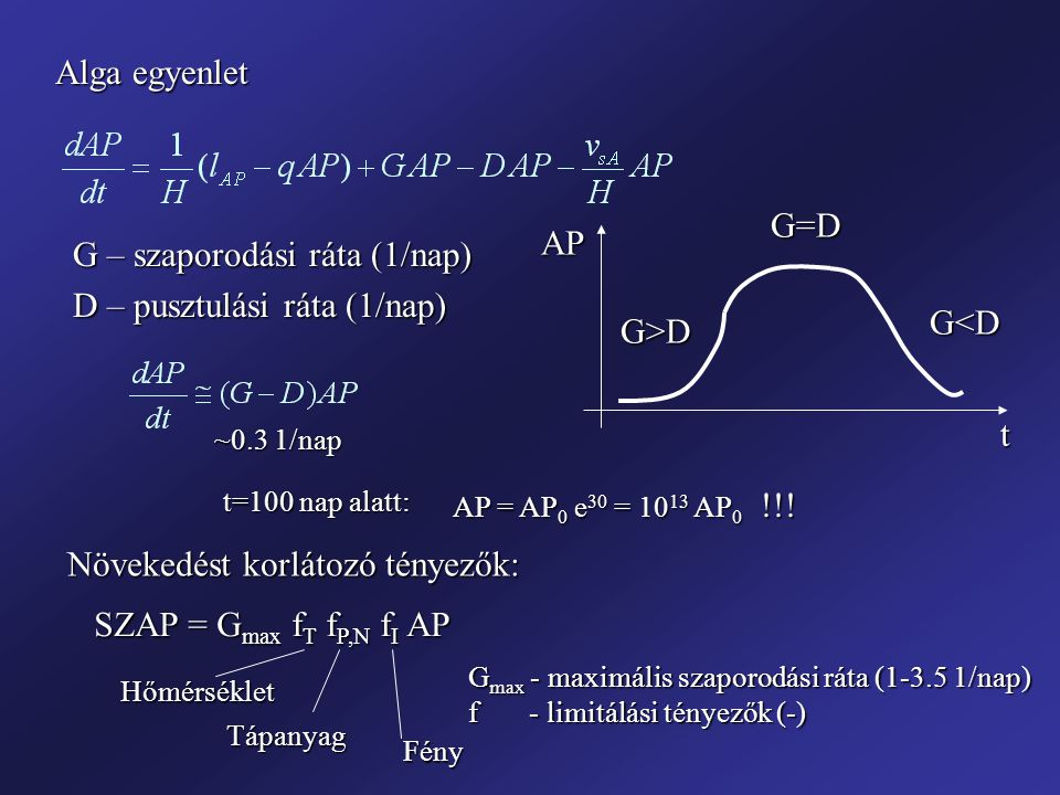Alga egyenlet G – szaporodási ráta (1/nap) D – pusztulási ráta (1/nap) tAPG>D G=D G<D ~0.3 1/nap AP = AP 0 e 30 = 10 13 AP 0 !!! t=100 nap alatt: Növe