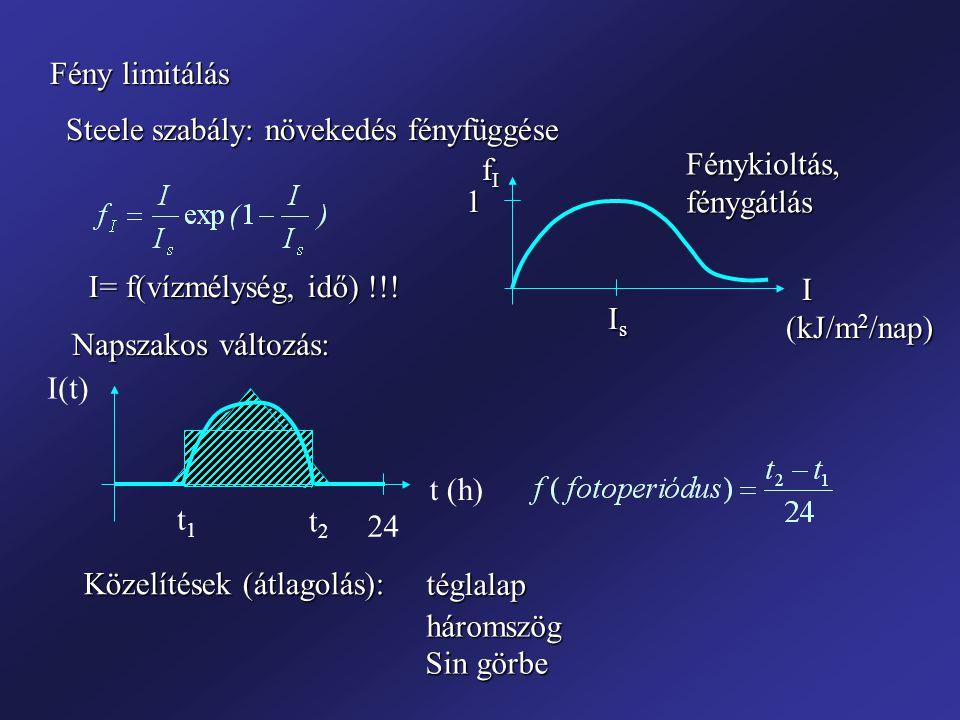 Fény limitálás Fényintenzitás vertikális eloszlása: Lambert törvény z I I0I0I0I0 1% I 0 : fotikus zóna k e – extinkciós tényező (1/m) Meghatározása: Mérés (fotocella),Mérés (fotocella), Secchi mélység ~ 10% I 0Secchi mélység ~ 10% I 0 Számítás: k e = k eh + a 1 LA + a 2 Chl-a k eh – természetes háttér (tiszta vízben 0.5-1 1/m) a 1, a 2 – tapasztalati állandók Önárnyékolás