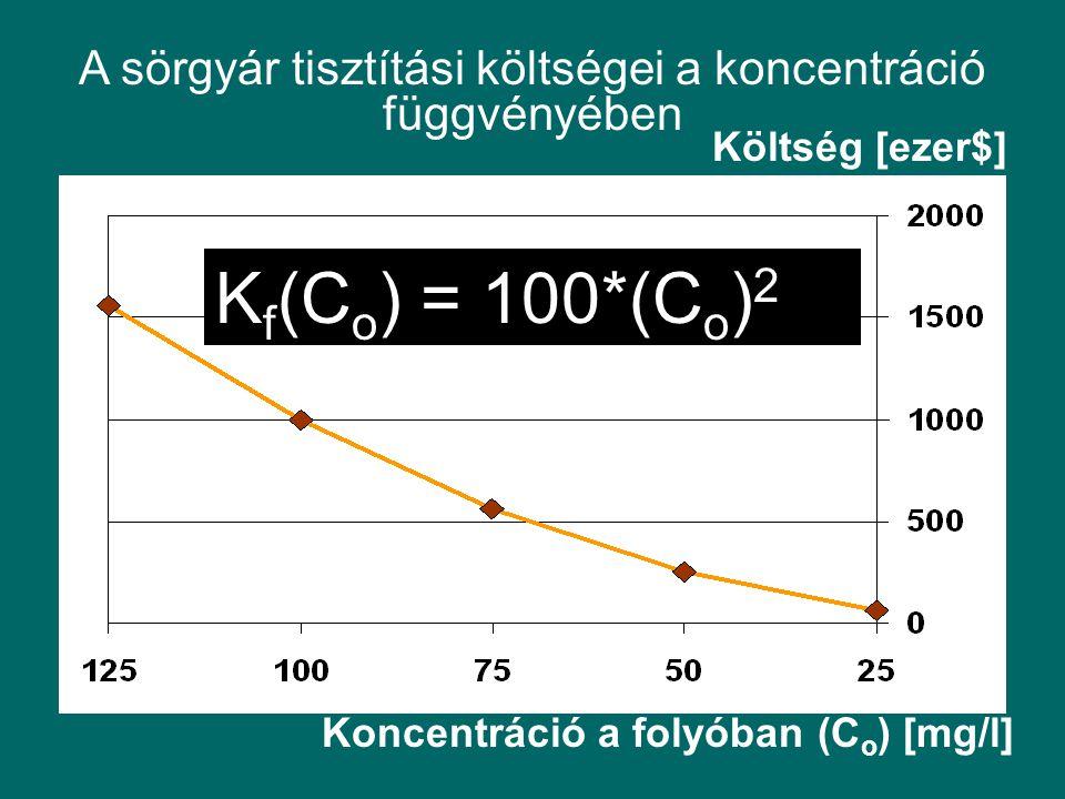 A sörgyár tisztítási költségei a koncentráció függvényében Koncentráció a folyóban (C o ) [mg/l] K f (C o ) = 100*(C o ) 2 Költség [ezer$]