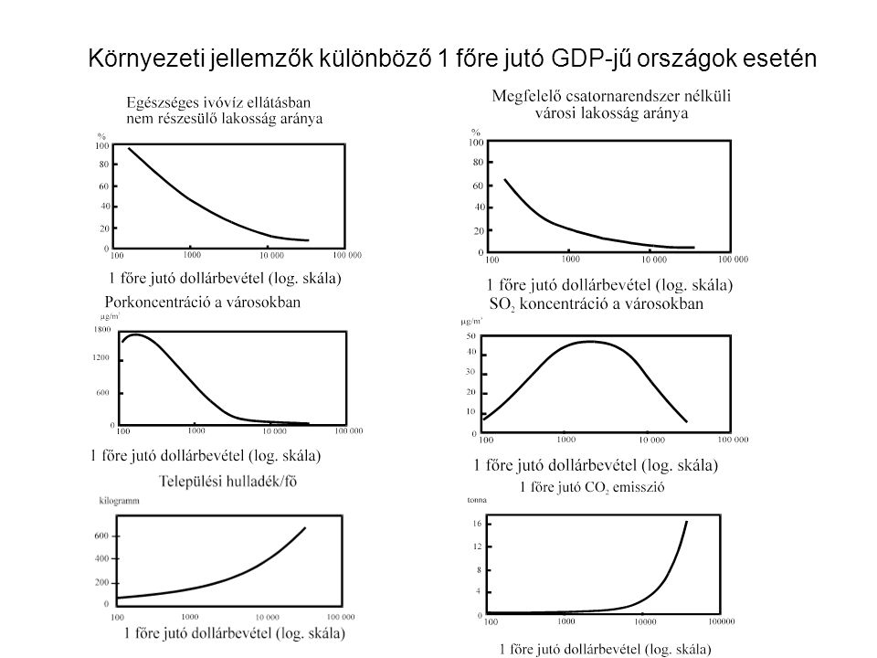 A gazdasági haszon azért alakulhat ki, mert a két üzem tisztítási költségfüggvénye eltérő → az optimális állapot (maximális összhaszon) megtalálása a cél.