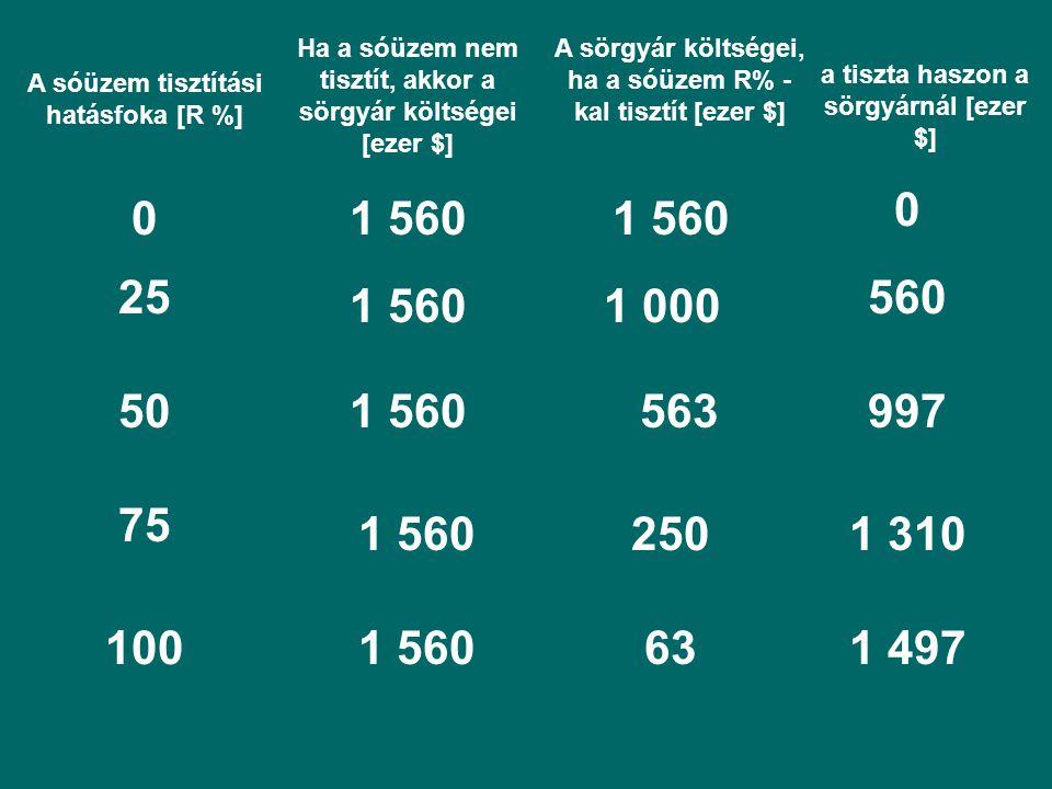A sóüzem tisztítási hatásfoka [R %] Ha a sóüzem nem tisztít, akkor a sörgyár költségei [ezer $] a tiszta haszon a sörgyárnál [ezer $] A sörgyár költségei, ha a sóüzem R% - kal tisztít [ezer $] 01 560 0 25 1 5601 000 560 501 560563997 75 1 5602501 310 1001 560631 497
