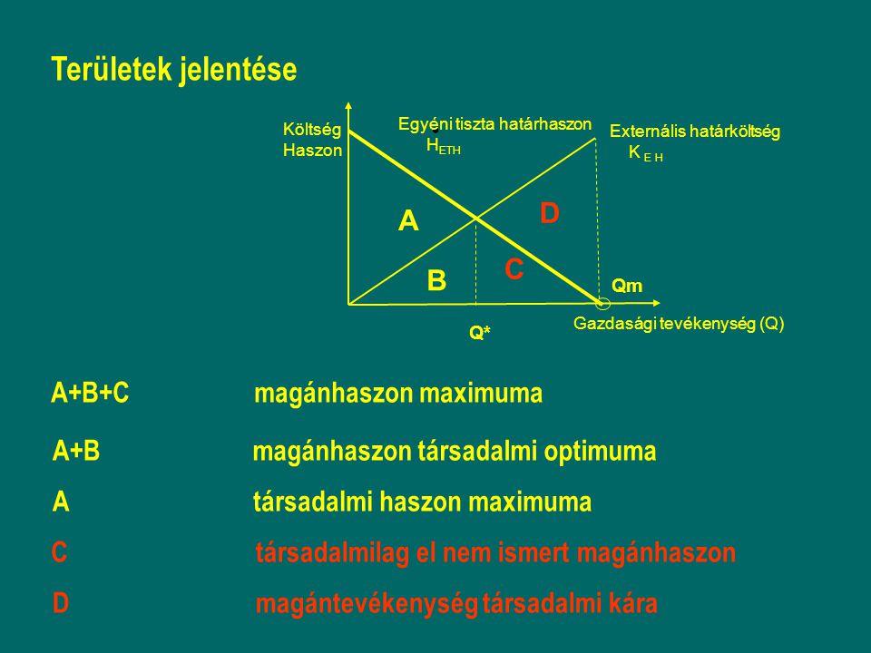 . Területek jelentése A+B+C A+B A C D magánhaszon maximuma magánhaszon társadalmi optimuma társadalmi haszon maximuma társadalmilag el nem ismert magánhaszon magántevékenység társadalmi kára Externális határköltség K E H A B C D Egyéni tiszta határhaszon H ETH Költség Haszon Gazdasági tevékenység (Q) Qm Q*