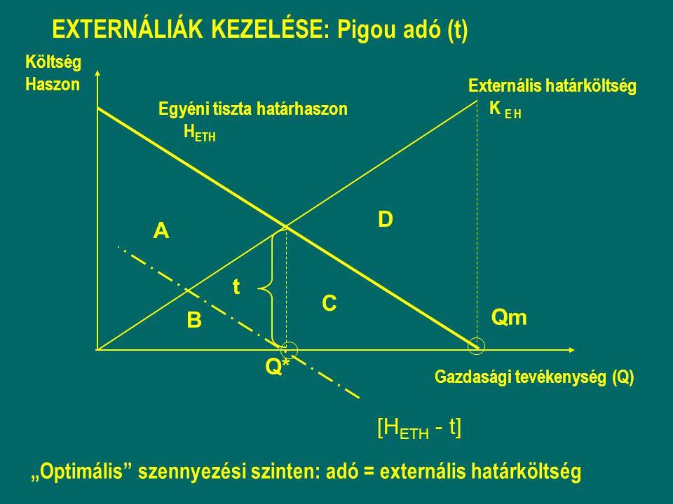 """EXTERNÁLIÁK KEZELÉSE: Pigou adó (t) """"Optimális szennyezési szinten: adó = externális határköltség [H ETH - t] Q* t Költség Haszon A B C D Egyéni tiszta határhaszon H ETH Externális határköltség K E H Gazdasági tevékenység (Q) Qm"""