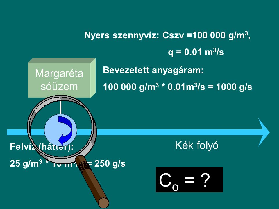 Margaréta sóüzem Kék folyó Nyers szennyvíz: Cszv =100 000 g/m 3, q = 0.01 m 3 /s Bevezetett anyagáram: 100 000 g/m 3 * 0.01m 3 /s = 1000 g/s Felvíz (háttér): 25 g/m 3 * 10 m 3 /s = 250 g/s C o = ?