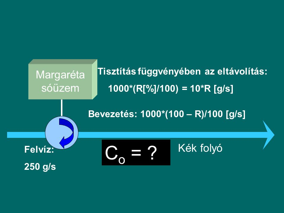 Anyagmérleg készítése (konzervatív anyag, teljes elkeveredés) Ha a sógyár nem tisztít: C o =(10*25 + 0.01*100 000) / 10.01 = = 125 mg/l R % -os tisztítás esetén: C o = (10*25 + 0.01*100 000 (1–R/100) / / 10.01 = (250 + 1000 – 10R)/10.01 = = 125 - R