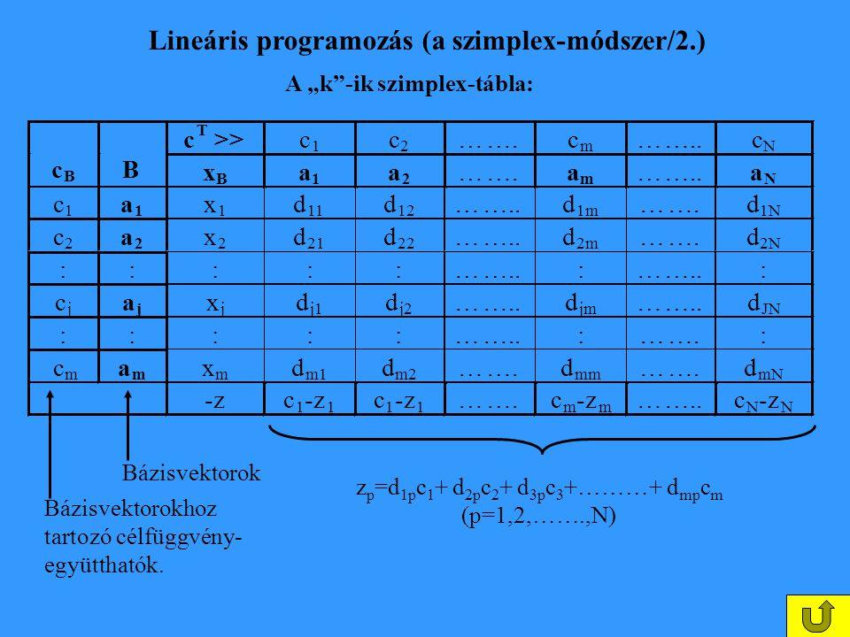"""Lineáris programozás (a szimplex-módszer/2.) A """"k""""-ik szimplex-tábla: c T >>c 1 c 2 …….c m ……..c N c B B x B a 1 a 2 …….a m ……..a N c 1 a 1 x 1 d 11 d"""