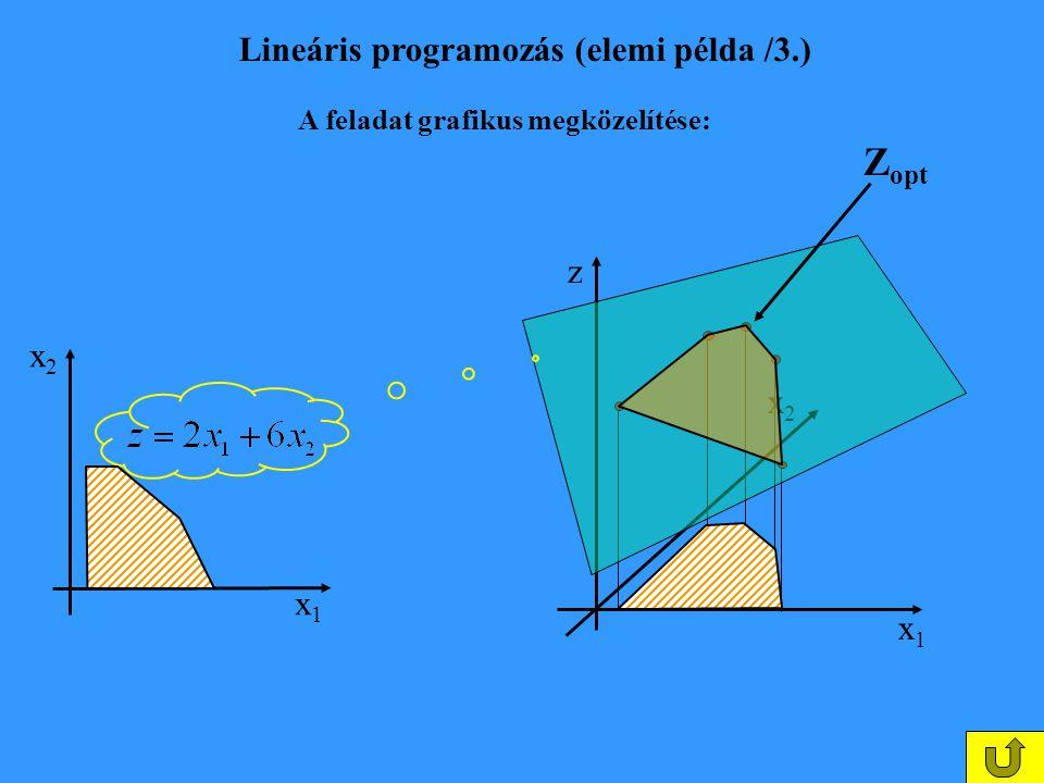 x1x1 x2x2 z A feladat grafikus megközelítése: Lineáris programozás (elemi példa /3.) x1x1 x2x2 Z opt