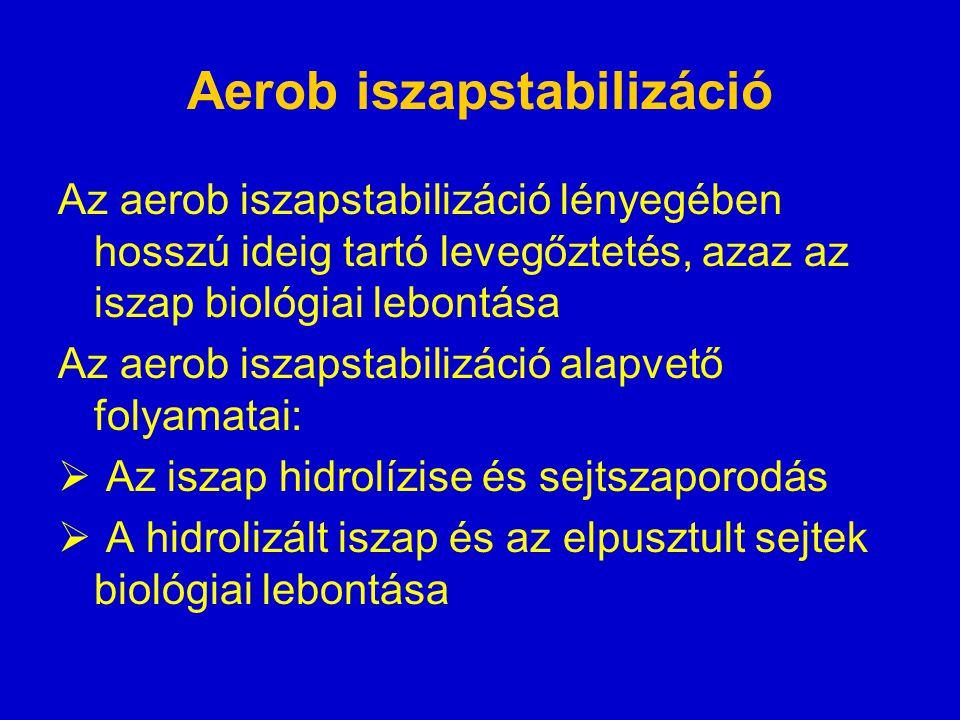 Aerob iszapstabilizáció Az aerob iszapstabilizáció lényegében hosszú ideig tartó levegőztetés, azaz az iszap biológiai lebontása Az aerob iszapstabilizáció alapvető folyamatai:  Az iszap hidrolízise és sejtszaporodás  A hidrolizált iszap és az elpusztult sejtek biológiai lebontása