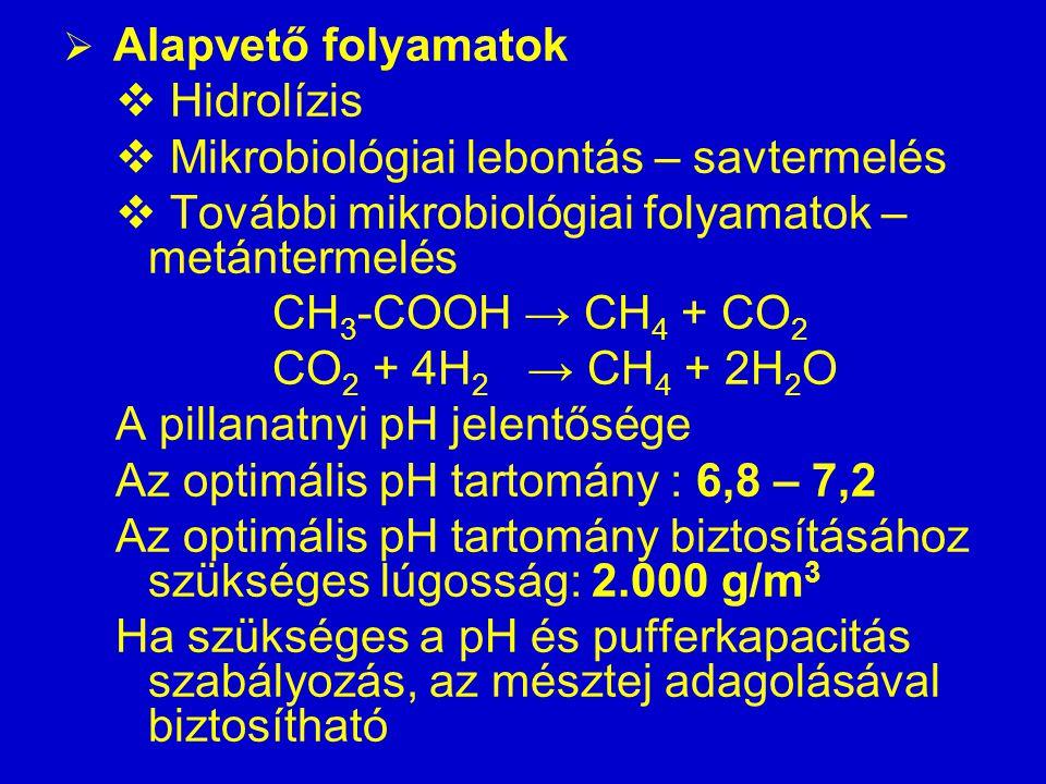  Alapvető folyamatok  Hidrolízis  Mikrobiológiai lebontás – savtermelés  További mikrobiológiai folyamatok – metántermelés CH 3 -COOH → CH 4 + CO 2 CO 2 + 4H 2 → CH 4 + 2H 2 O A pillanatnyi pH jelentősége Az optimális pH tartomány : 6,8 – 7,2 Az optimális pH tartomány biztosításához szükséges lúgosság: 2.000 g/m 3 Ha szükséges a pH és pufferkapacitás szabályozás, az mésztej adagolásával biztosítható