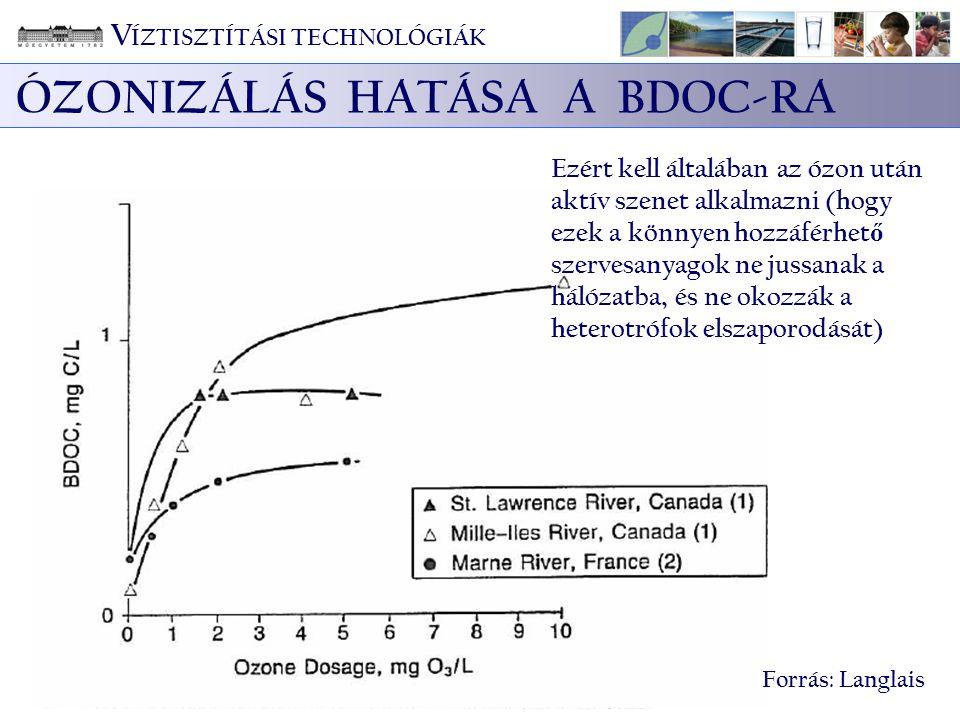 V ÍZTISZTÍTÁSI TECHNOLÓGIÁK ÓZONIZÁLÁS HATÁSA A BDOC-RA Forrás: Langlais Ezért kell általában az ózon után aktív szenet alkalmazni (hogy ezek a könnye