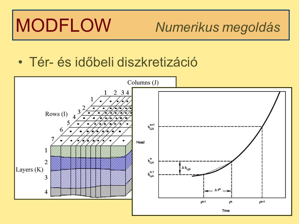 Tér- és időbeli diszkretizáció MODFLOW Numerikus megoldás