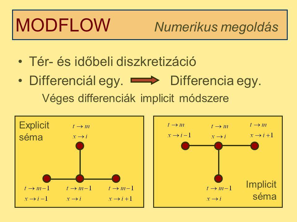 Tér- és időbeli diszkretizáció Differenciál egy.Differencia egy.